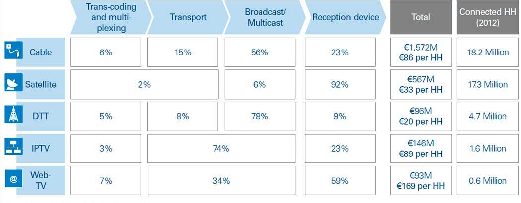 Coste Total de Propiedad (TCO) de todas las plataformas de distribución de TV, de 2012.