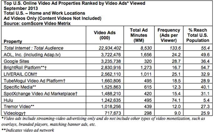 Ranking de septiembre de anuncios de videos online de comScore.