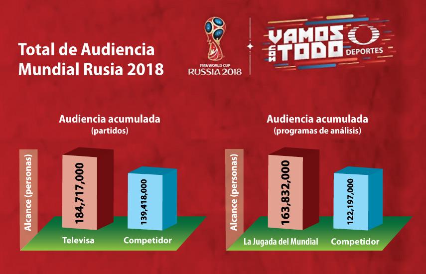 En el encuentro final disputado el pasado domingo 15 de julio, en el que las selecciones de Francia y Croacia jugaron por el título de campeonato del Mundial, las emisiones de la programadora registraron en conjunto, más de 9.4 millones de personas, superando a su competencia por 6%.