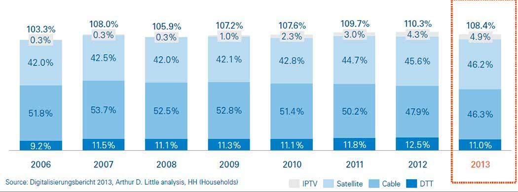 Penetración de las plataformas de TV en Alemania, 2006-2013, % del total de hogares con TV