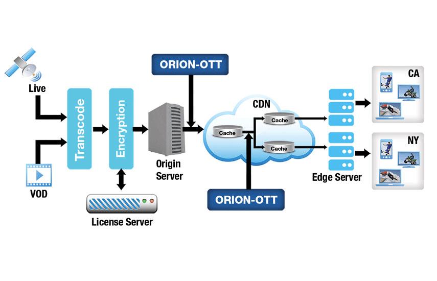 ORION-OTT Solución de Monitoreo